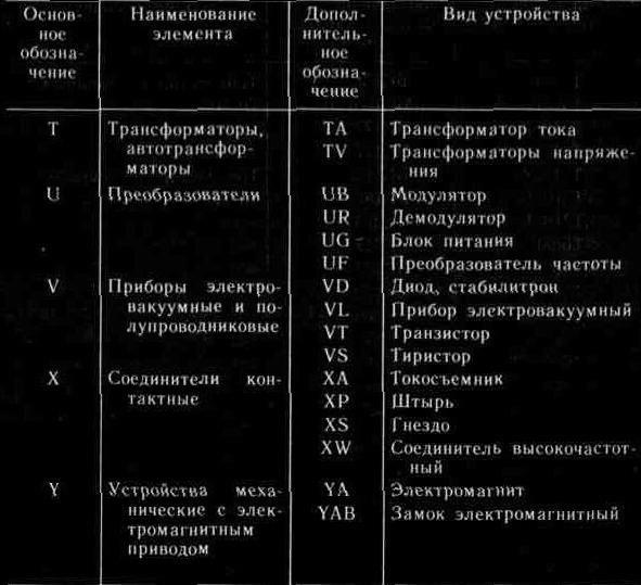 Условные графические и буквенные обозначения радиоэлементов.